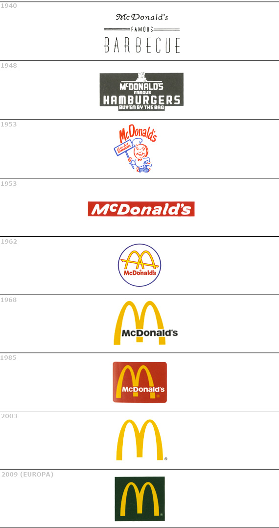 Evoluzione logo MC