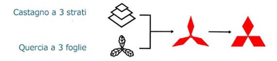 nascita Mitsubishi logo