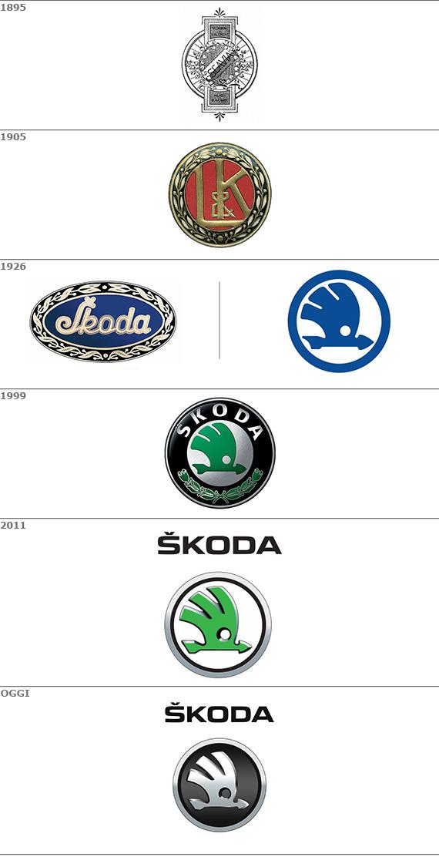 evoluzione marchio Škoda