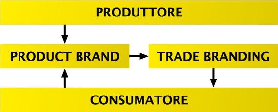strategia trade-branding efficace