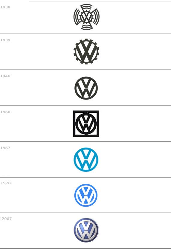 Volkswagen evoluzione marchio